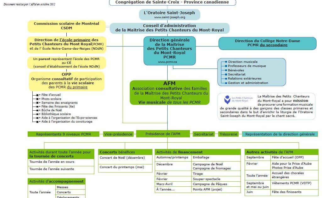 Organigramme du fonctionnement des Petits Chanteurs du Mont-Royal